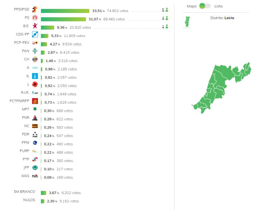 Distrito Leiria Eleições Legislativas 2019